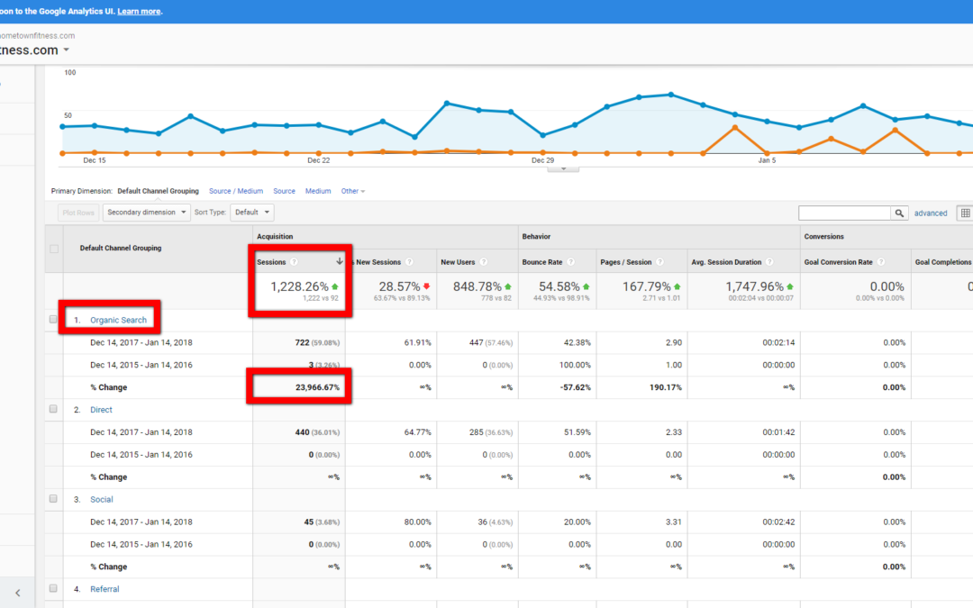 Fitness Center SEO Case Study